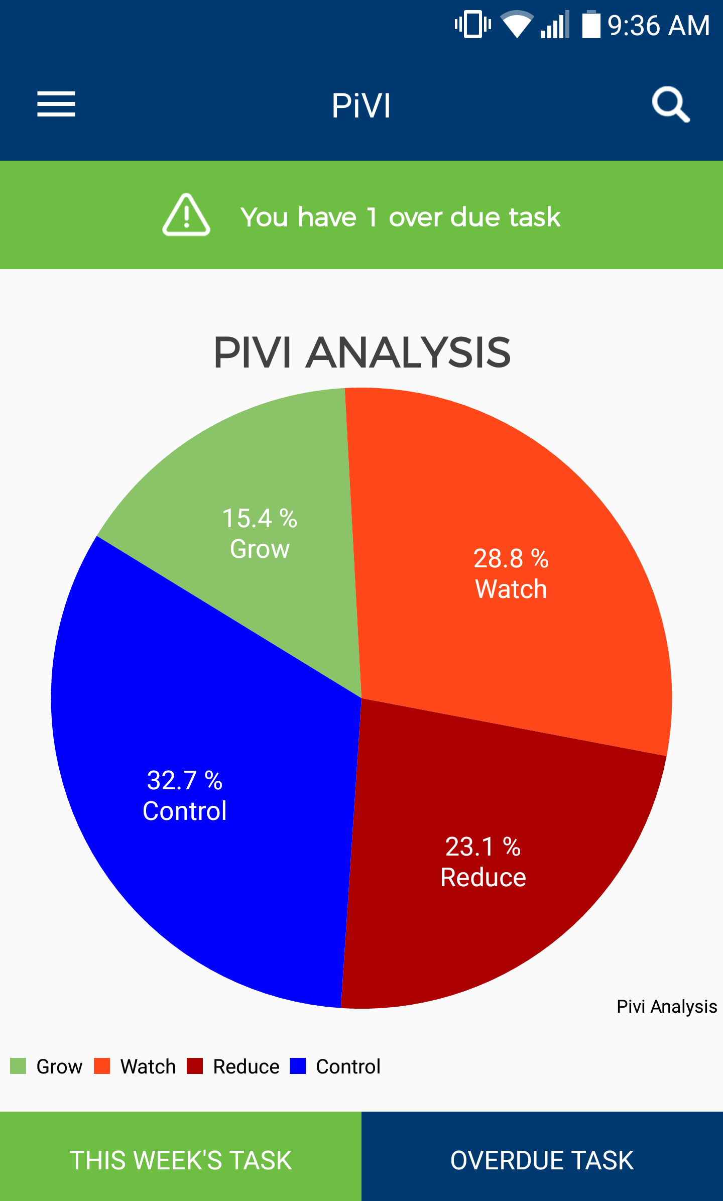 PiVi Analysis